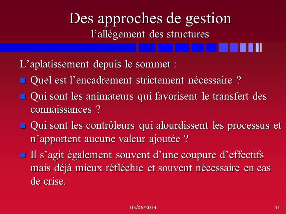 05/06/201431 Des approches de gestion lallègement des structures Laplatissement depuis le sommet : n Quel est lencadrement strictement nécessaire ? n