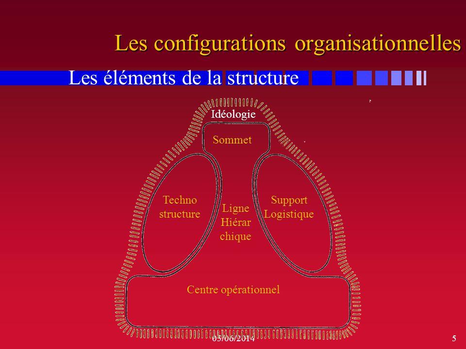 05/06/20146 Les 6 parties de lorganisation Les éléments de la structure: n le sommet stratégique : les orientations, la gestion de lenvironnement n un centre opérationnel : le cœur de lentreprise, la réalisation des activités n la ligne hiérarchique : les règles dautorité entre le sommet et les opérations n le support administratif (la technostructure) : les règles, les méthodes, les contrôles… n le support administratif (la technostructure) : les règles, les méthodes, les contrôles… n le support logistique : les services complémentaires divers n lidéologie : ce qui distingue lentreprise, la CULTURE