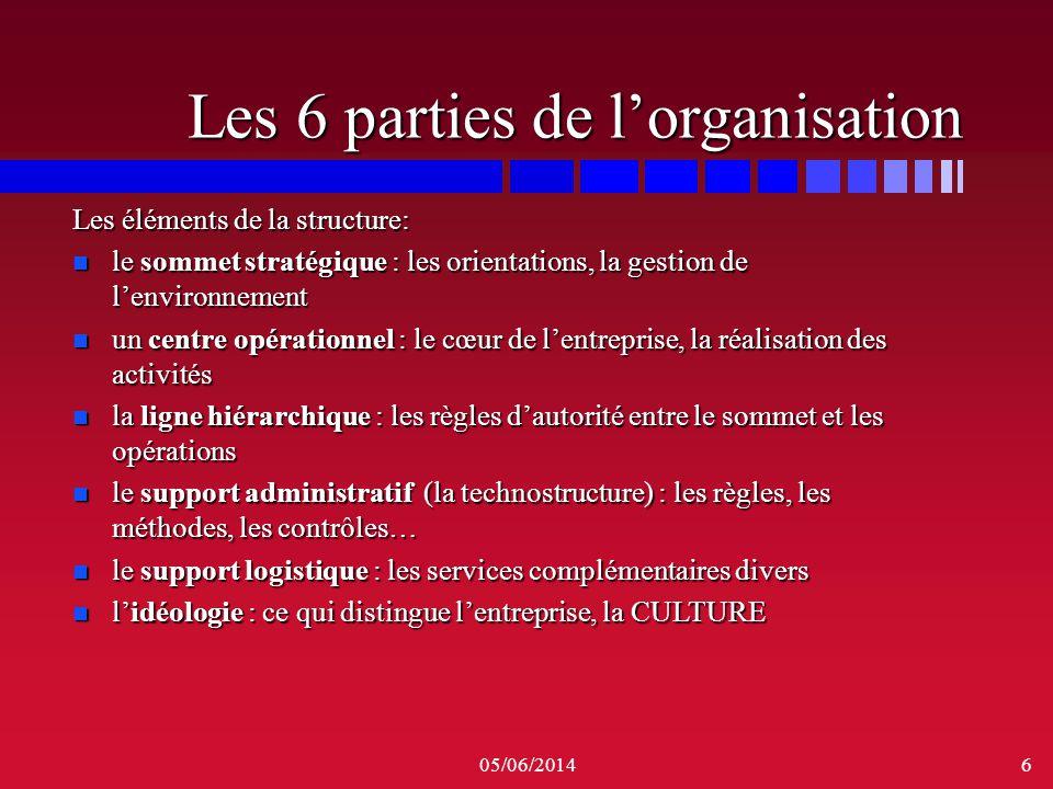 05/06/20146 Les 6 parties de lorganisation Les éléments de la structure: n le sommet stratégique : les orientations, la gestion de lenvironnement n un