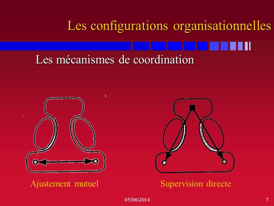 05/06/20148 Les configurations organisationnelles Les mécanismes de coordination Les mécanismes de coordination La standardisation Des processusDes résultatsDu savoirDes valeurs
