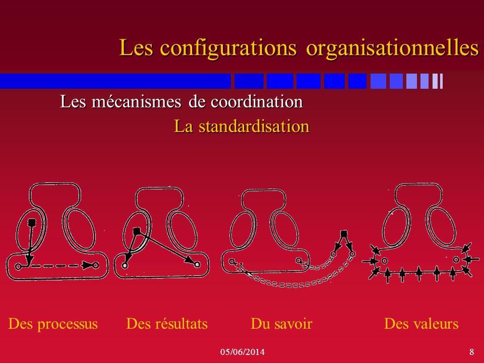 05/06/20148 Les configurations organisationnelles Les mécanismes de coordination Les mécanismes de coordination La standardisation Des processusDes ré
