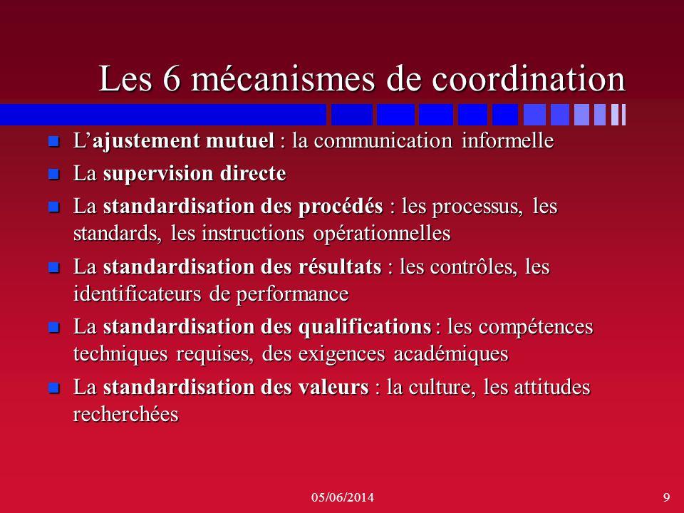 05/06/20149 Les 6 mécanismes de coordination n Lajustement mutuel : la communication informelle n La supervision directe n La supervision directe n La