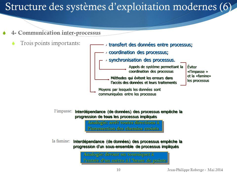 Jean-Philippe Roberge - Mai 201410 Structure des systèmes dexploitation modernes (6) 4- Communication inter-processus Trois points importants: