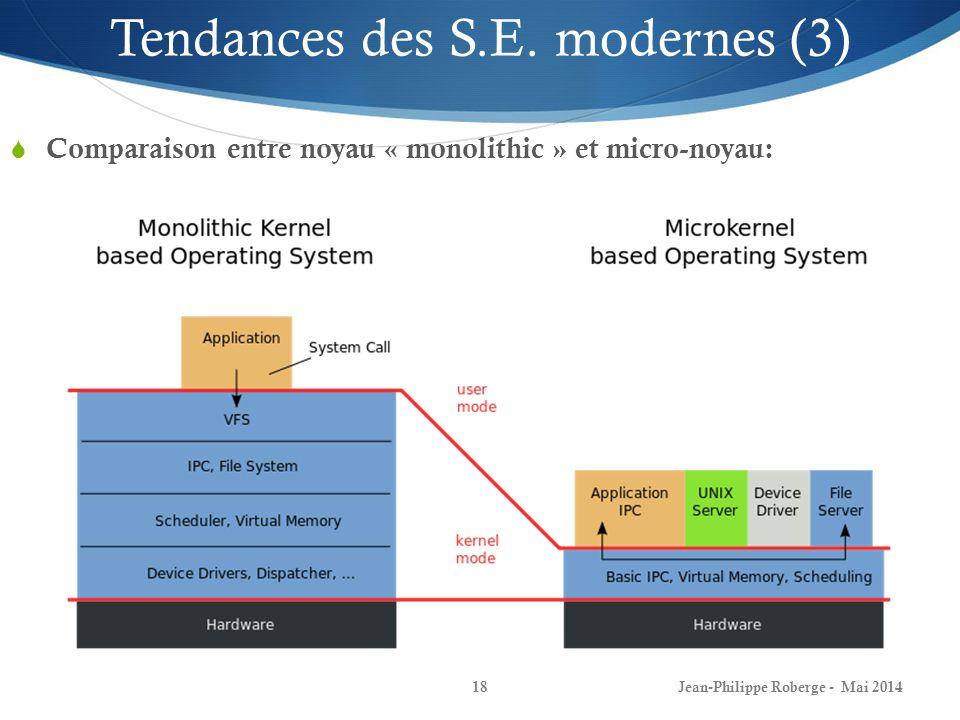Jean-Philippe Roberge - Mai 201418 Comparaison entre noyau « monolithic » et micro-noyau: Tendances des S.E. modernes (3)