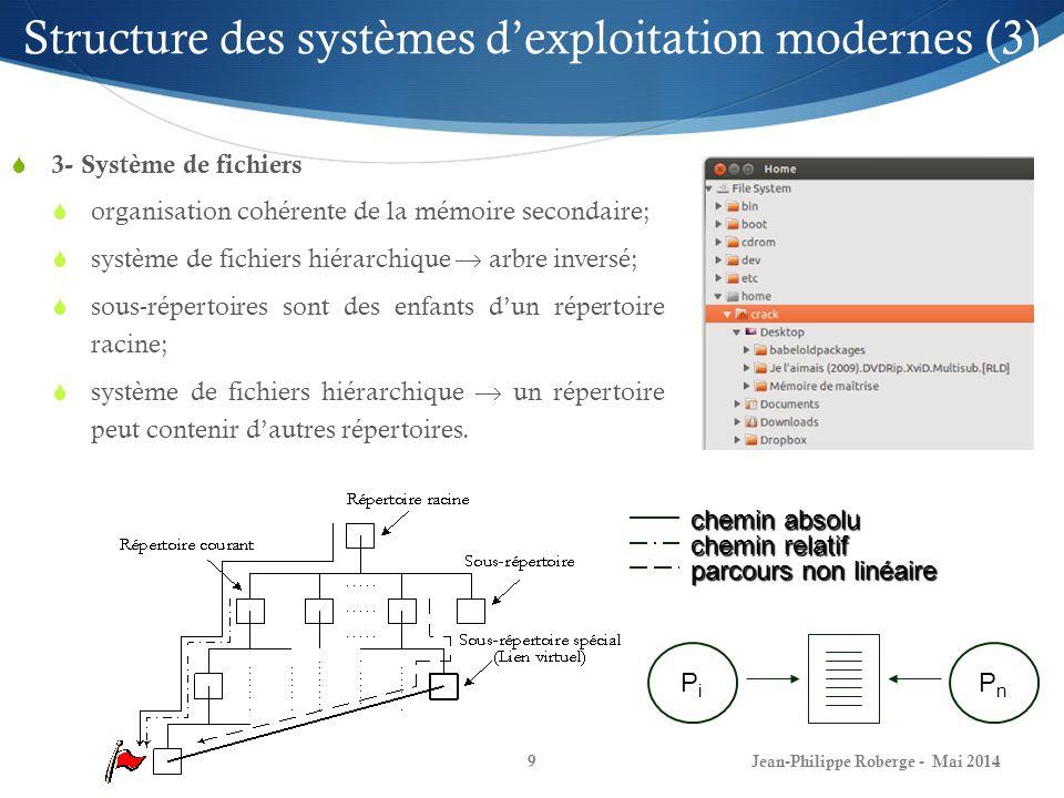 Jean-Philippe Roberge - Mai 20149 Structure des systèmes dexploitation modernes (3) 3- Système de fichiers organisation cohérente de la mémoire secondaire; système de fichiers hiérarchique arbre inversé; sous-répertoires sont des enfants dun répertoire racine; système de fichiers hiérarchique un répertoire peut contenir dautres répertoires.