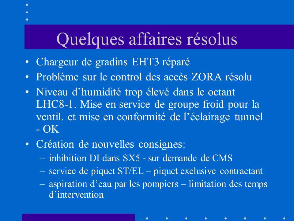 Quelques affaires résolus Chargeur de gradins EHT3 réparé Problème sur le control des accès ZORA résolu Niveau dhumidité trop élevé dans le octant LHC