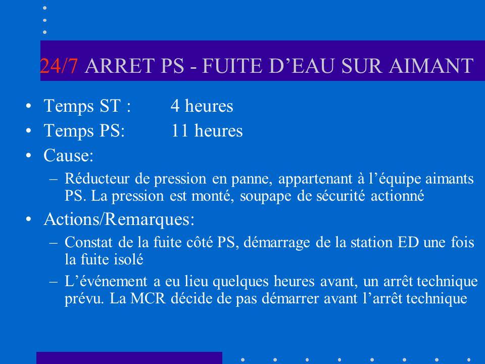 24/7 ARRET PS - FUITE DEAU SUR AIMANT Temps ST :4 heures Temps PS:11 heures Cause: –Réducteur de pression en panne, appartenant à léquipe aimants PS.