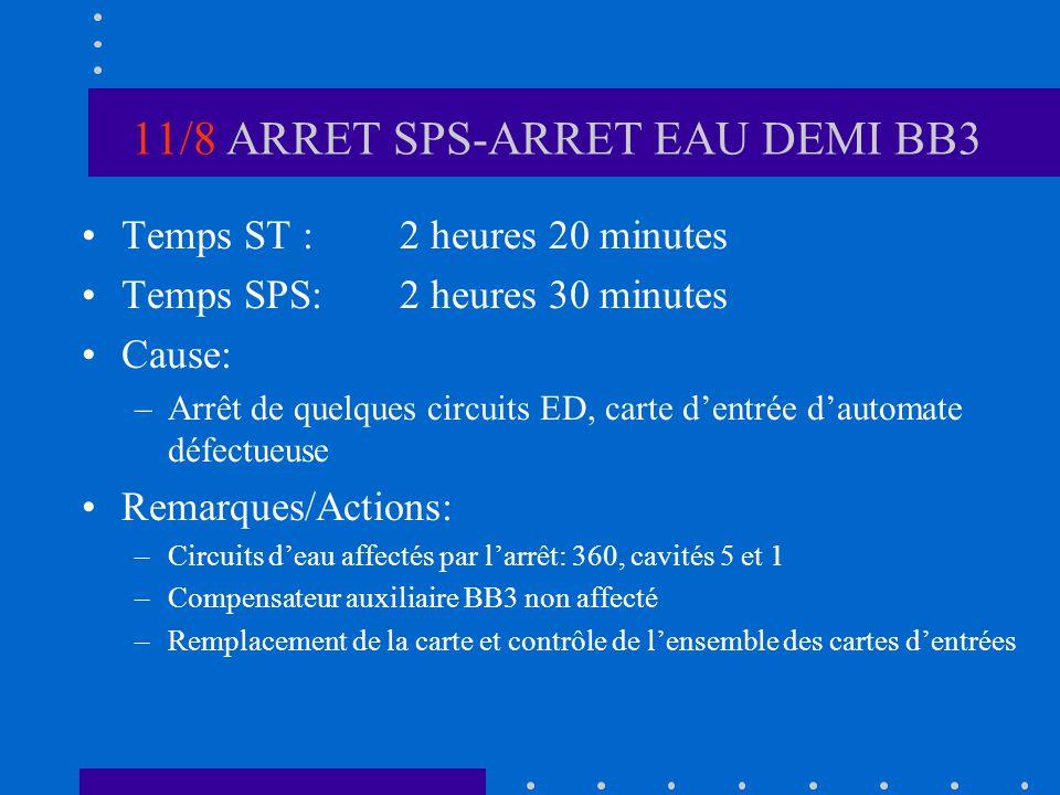 11/8 ARRET SPS-ARRET EAU DEMI BB3 Temps ST :2 heures 20 minutes Temps SPS:2 heures 30 minutes Cause: –Arrêt de quelques circuits ED, carte dentrée dau