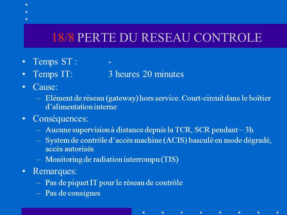 18/8 PERTE DU RESEAU CONTROLE Temps ST :- Temps IT:3 heures 20 minutes Cause: –Elément de réseau (gateway) hors service. Court-circuit dans le boîtier