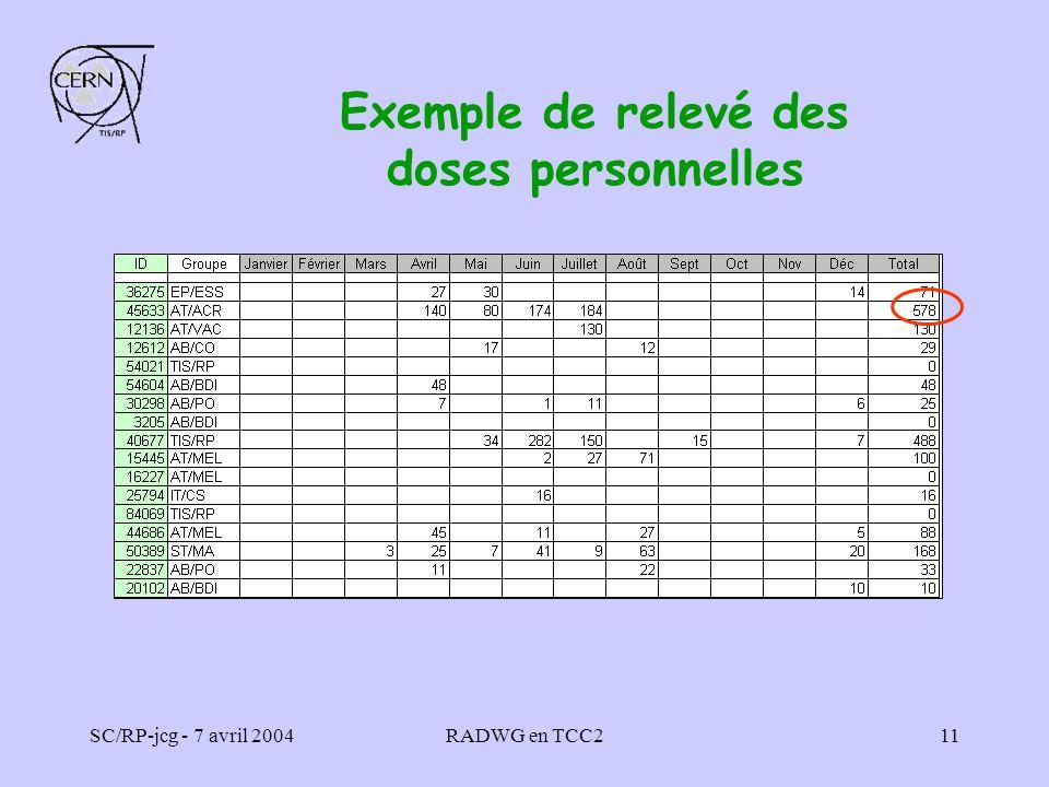 SC/RP-jcg - 7 avril 2004RADWG en TCC211 Exemple de relevé des doses personnelles