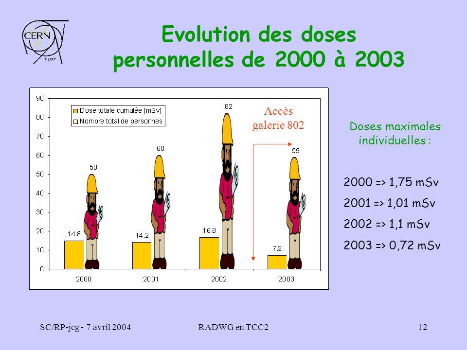 SC/RP-jcg - 7 avril 2004RADWG en TCC212 Doses maximales individuelles : 2000 => 1,75 mSv 2001 => 1,01 mSv 2002 => 1,1 mSv 2003 => 0,72 mSv Evolution d