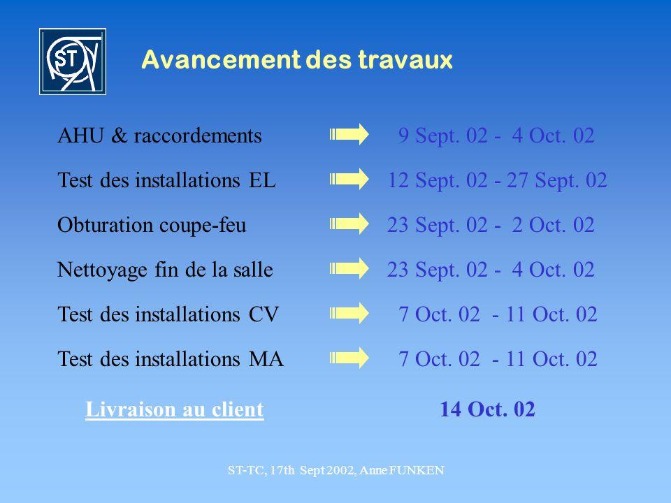 ST-TC, 17th Sept 2002, Anne FUNKEN Avancement des travaux AHU & raccordements 9 Sept. 02 - 4 Oct. 02 Obturation coupe-feu23 Sept. 02 - 2 Oct. 02 Test