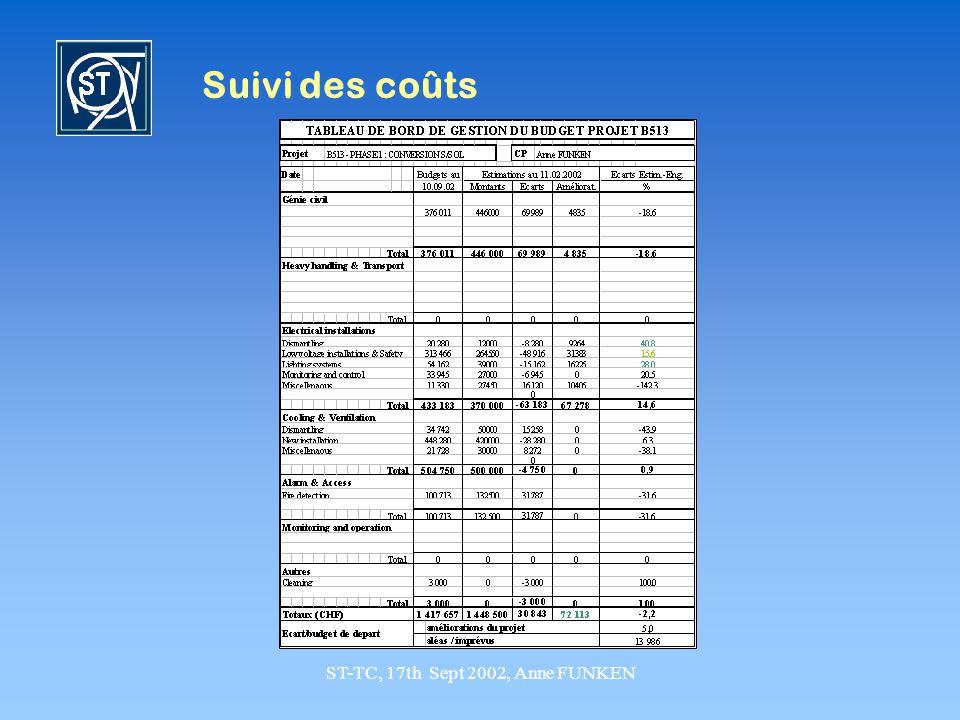 ST-TC, 17th Sept 2002, Anne FUNKEN Suivi des coûts