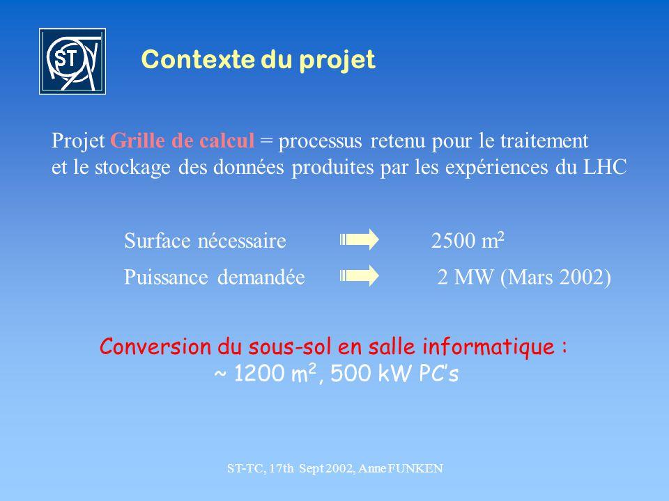 ST-TC, 17th Sept 2002, Anne FUNKEN Contexte du projet Projet Grille de calcul = processus retenu pour le traitement et le stockage des données produites par les expériences du LHC Conversion du sous-sol en salle informatique : ~ 1200 m 2, 500 kW PCs Surface nécessaire Puissance demandée 2500 m 2 2 MW (Mars 2002)
