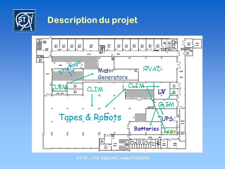 ST-TC, 17th Sept 2002, Anne FUNKEN Description du projet Motor Generators HVAC LV CLIM Batteries PABX UPS Tapes & Robots CLIM Stockage IT CLIM