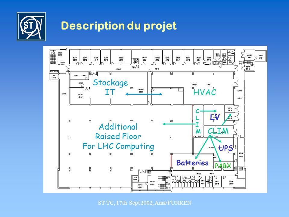 ST-TC, 17th Sept 2002, Anne FUNKEN Description du projet CLIMCLIM Additional Raised Floor For LHC Computing Stockage IT HVAC Batteries UPS PABX CLIM L