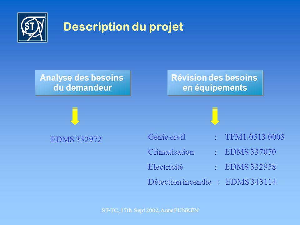 ST-TC, 17th Sept 2002, Anne FUNKEN Description du projet Analyse des besoins du demandeur Analyse des besoins du demandeur Révision des besoins en équ