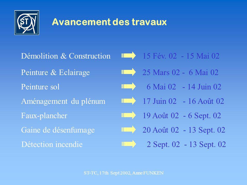 ST-TC, 17th Sept 2002, Anne FUNKEN Avancement des travaux Démolition & Construction15 Fév. 02 - 15 Mai 02 Peinture & Eclairage25 Mars 02 - 6 Mai 02 Pe