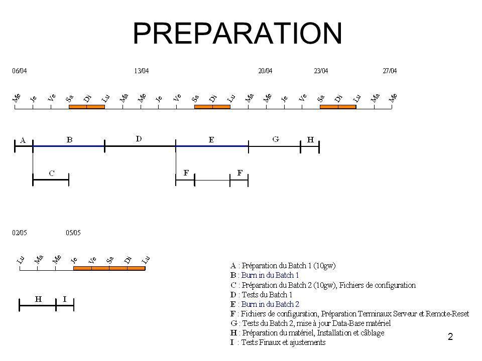 2 PREPARATION