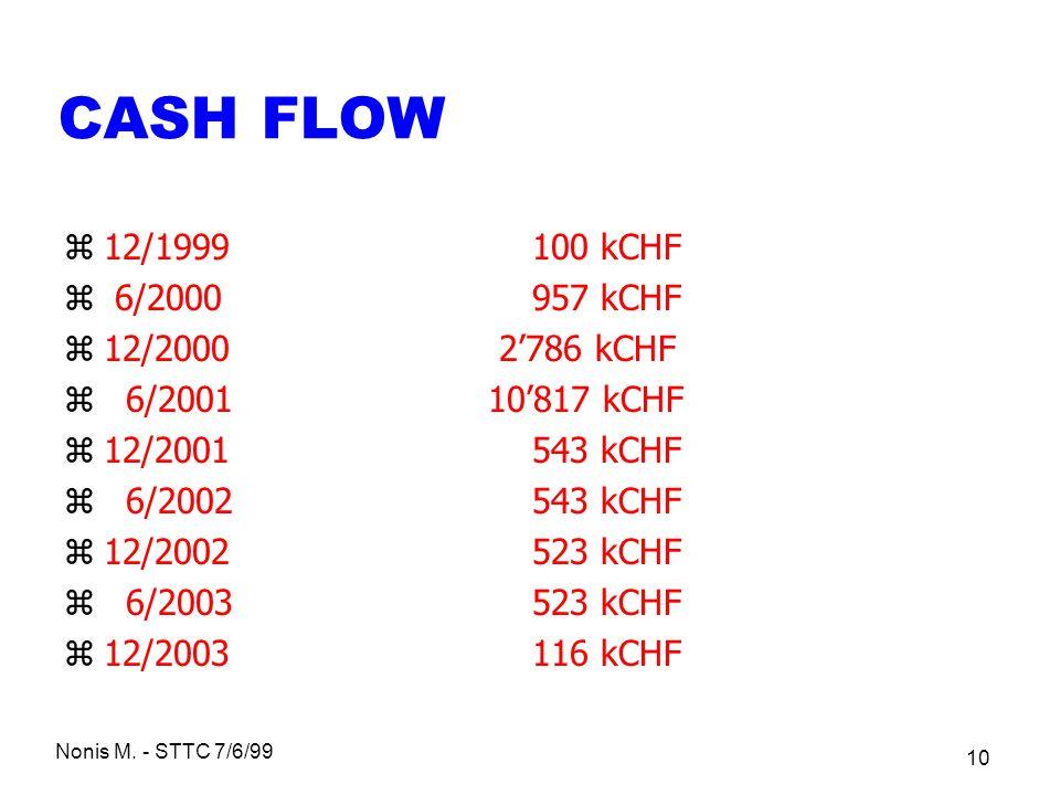 Nonis M. - STTC 7/6/99 10 CASH FLOW z12/1999 100 kCHF z 6/2000 957 kCHF z12/2000 2786 kCHF z 6/200110817 kCHF z12/2001 543 kCHF z 6/2002 543 kCHF z12/