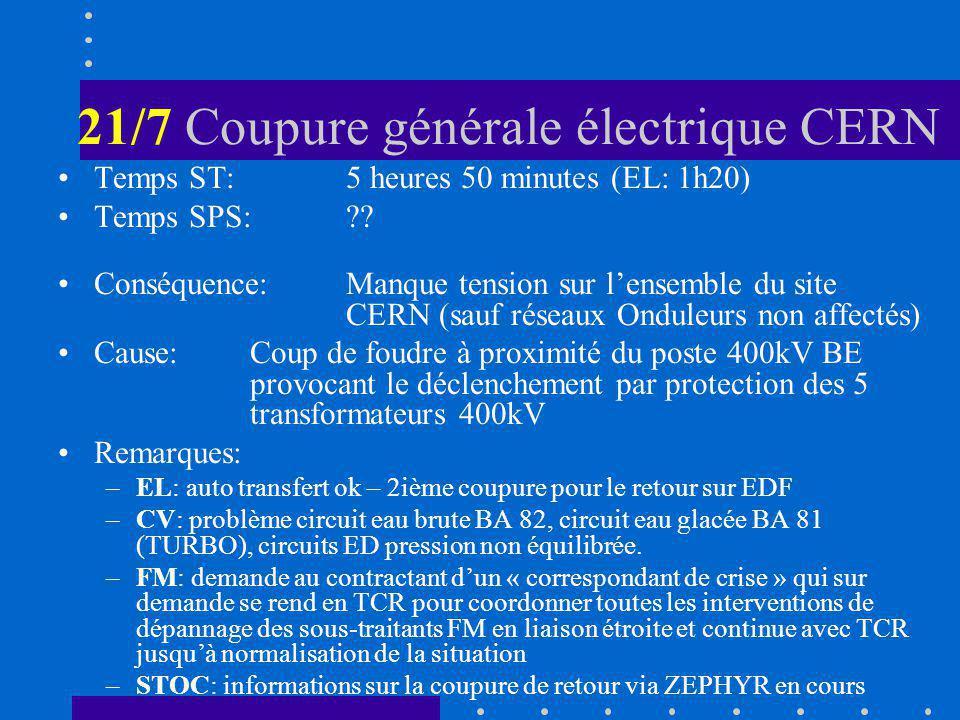 21/7 Coupure générale électrique CERN Temps ST:5 heures 50 minutes (EL: 1h20) Temps SPS:?? Conséquence:Manque tension sur lensemble du site CERN (sauf