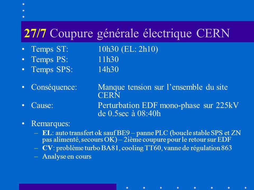27/7 Coupure générale électrique CERN Temps ST:10h30 (EL: 2h10) Temps PS:11h30 Temps SPS:14h30 Conséquence:Manque tension sur lensemble du site CERN Cause: Perturbation EDF mono-phase sur 225kV de 0.5sec à 08:40h Remarques: –EL: auto transfert ok sauf BE9 – panne PLC (boucle stable SPS et ZN pas alimenté, secours OK) – 2ième coupure pour le retour sur EDF –CV: problème turbo BA81, cooling TT60, vanne de régulation 863 –Analyse en cours