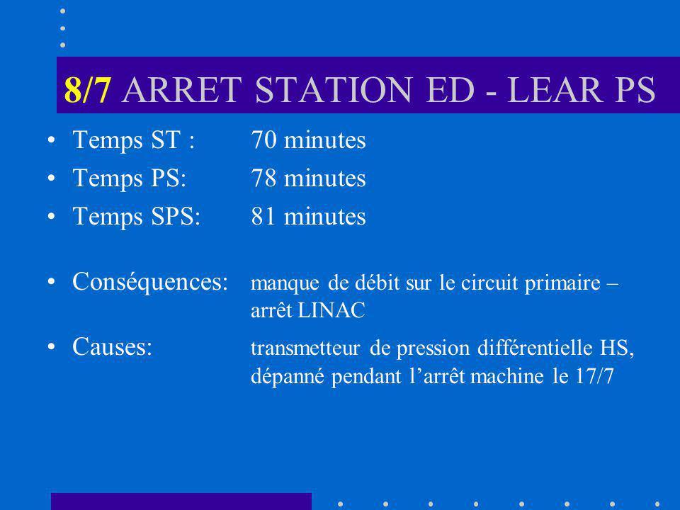 8/7 ARRET STATION ED - LEAR PS Temps ST :70 minutes Temps PS:78 minutes Temps SPS: 81 minutes Conséquences: manque de débit sur le circuit primaire – arrêt LINAC Causes: transmetteur de pression différentielle HS, dépanné pendant larrêt machine le 17/7