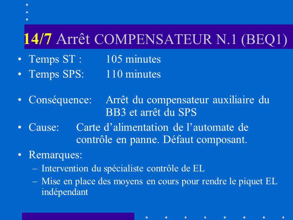 14/7 Arrêt COMPENSATEUR N.1 (BEQ1) Temps ST :105 minutes Temps SPS:110 minutes Conséquence:Arrêt du compensateur auxiliaire du BB3 et arrêt du SPS Cause:Carte dalimentation de lautomate de contrôle en panne.