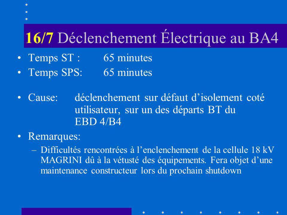 16/7 Déclenchement Électrique au BA4 Temps ST :65 minutes Temps SPS:65 minutes Cause:déclenchement sur défaut disolement coté utilisateur, sur un des départs BT du EBD 4/B4 Remarques: –Difficultés rencontrées à lenclenchement de la cellule 18 kV MAGRINI dû à la vétusté des équipements.