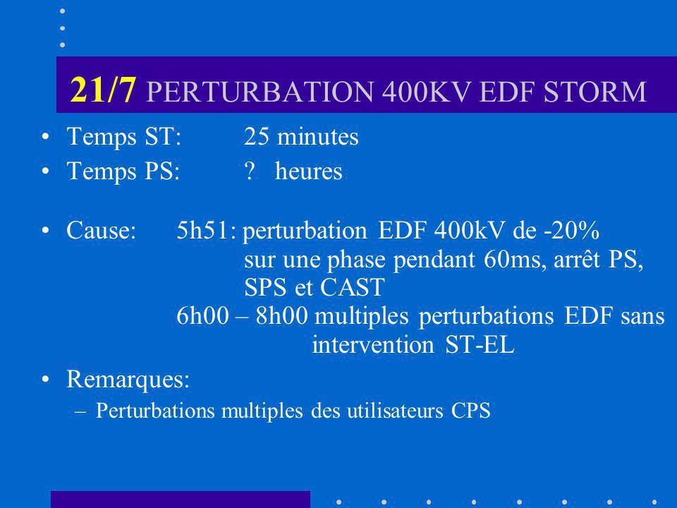 21/7 PERTURBATION 400KV EDF STORM Temps ST: 25 minutes Temps PS:.