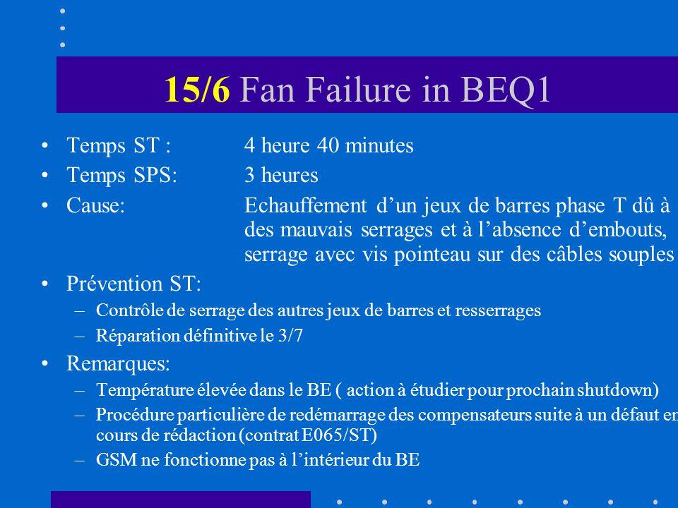 15/6 Fan Failure in BEQ1 Temps ST :4 heure 40 minutes Temps SPS:3 heures Cause:Echauffement dun jeux de barres phase T dû à des mauvais serrages et à labsence dembouts, serrage avec vis pointeau sur des câbles souples Prévention ST: –Contrôle de serrage des autres jeux de barres et resserrages –Réparation définitive le 3/7 Remarques: –Température élevée dans le BE ( action à étudier pour prochain shutdown) –Procédure particulière de redémarrage des compensateurs suite à un défaut en cours de rédaction (contrat E065/ST) –GSM ne fonctionne pas à lintérieur du BE