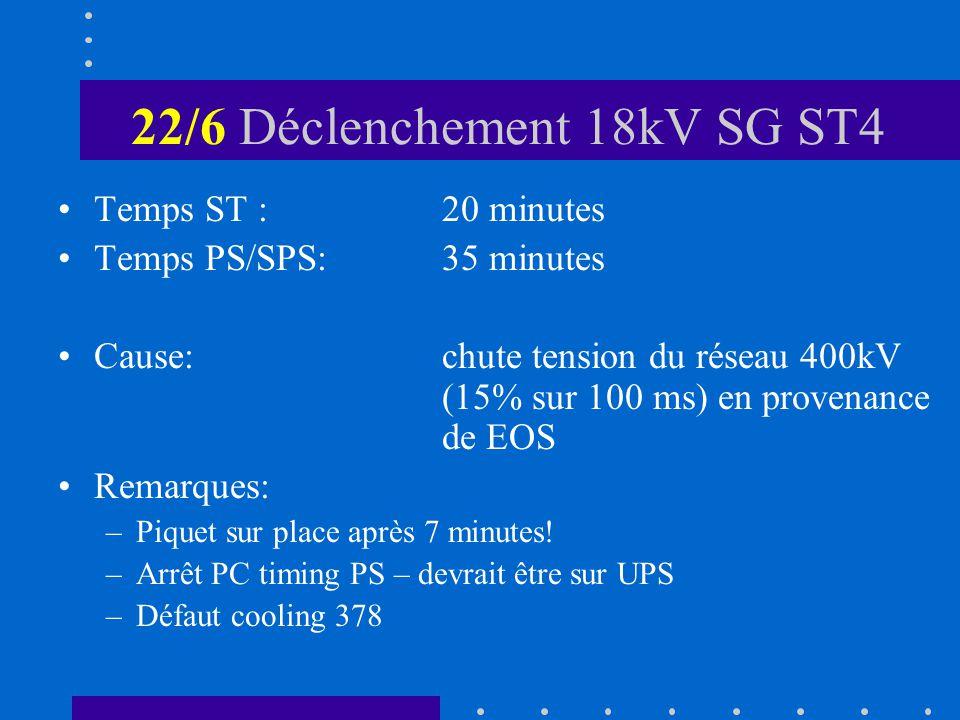 22/6 Déclenchement 18kV SG ST4 Temps ST :20 minutes Temps PS/SPS:35 minutes Cause:chute tension du réseau 400kV (15% sur 100 ms) en provenance de EOS Remarques: –Piquet sur place après 7 minutes.