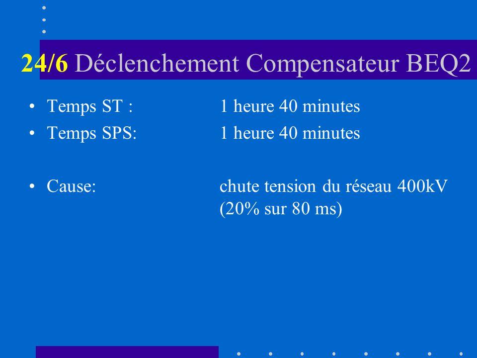 24/6 Déclenchement Compensateur BEQ2 Temps ST :1 heure 40 minutes Temps SPS:1 heure 40 minutes Cause:chute tension du réseau 400kV (20% sur 80 ms)
