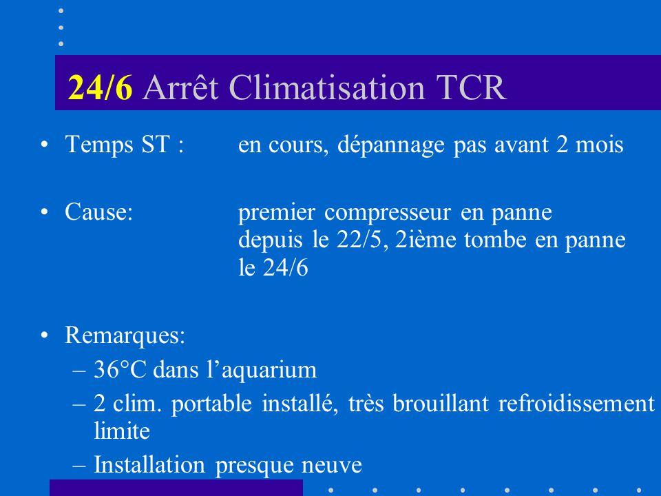 24/6 Arrêt Climatisation TCR Temps ST :en cours, dépannage pas avant 2 mois Cause:premier compresseur en panne depuis le 22/5, 2ième tombe en panne le 24/6 Remarques: –36°C dans laquarium –2 clim.
