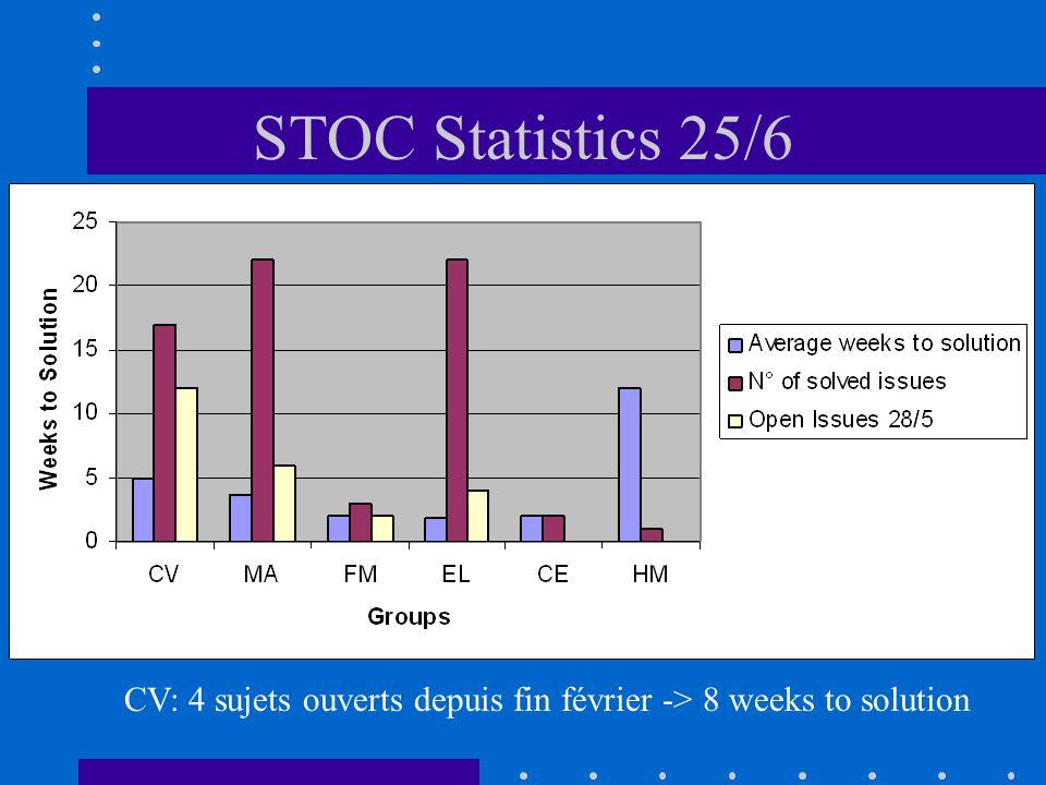 STOC Statistics 25/6 CV: 4 sujets ouverts depuis fin février -> 8 weeks to solution