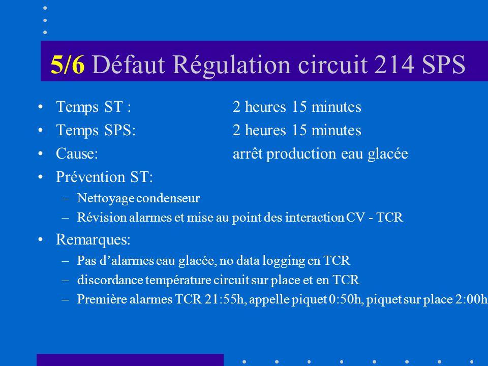 5/6 Défaut Régulation circuit 214 SPS Temps ST :2 heures 15 minutes Temps SPS:2 heures 15 minutes Cause:arrêt production eau glacée Prévention ST: –Nettoyage condenseur –Révision alarmes et mise au point des interaction CV - TCR Remarques: –Pas dalarmes eau glacée, no data logging en TCR –discordance température circuit sur place et en TCR –Première alarmes TCR 21:55h, appelle piquet 0:50h, piquet sur place 2:00h