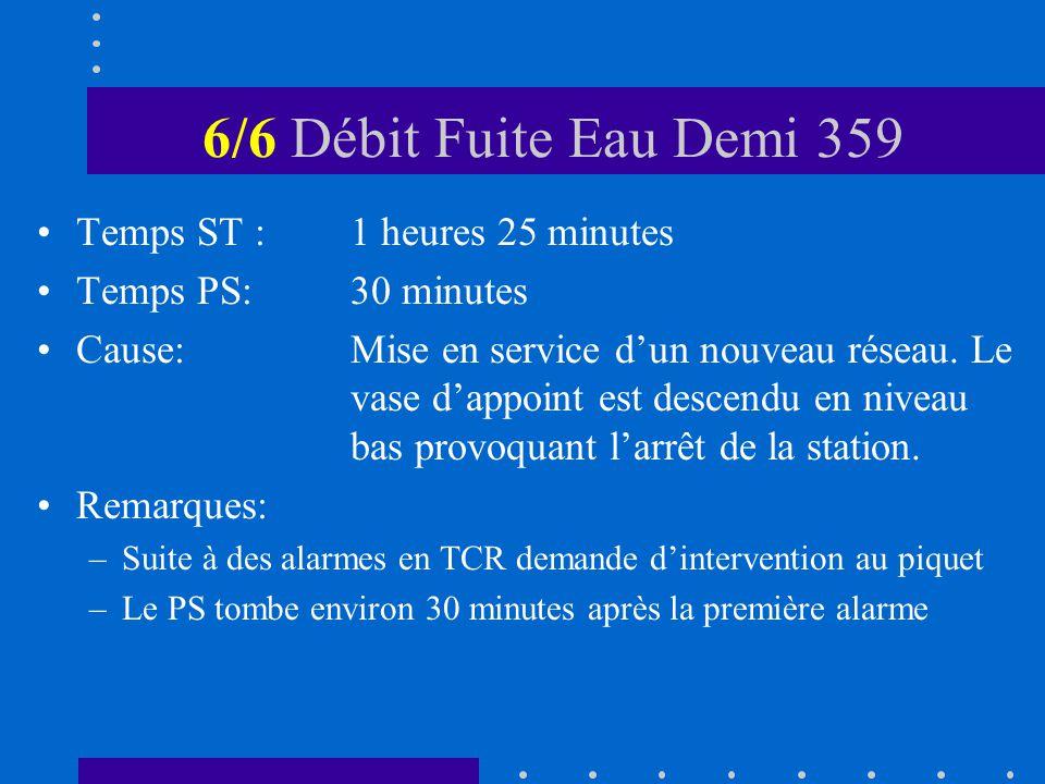 6/6 Débit Fuite Eau Demi 359 Temps ST :1 heures 25 minutes Temps PS:30 minutes Cause:Mise en service dun nouveau réseau.