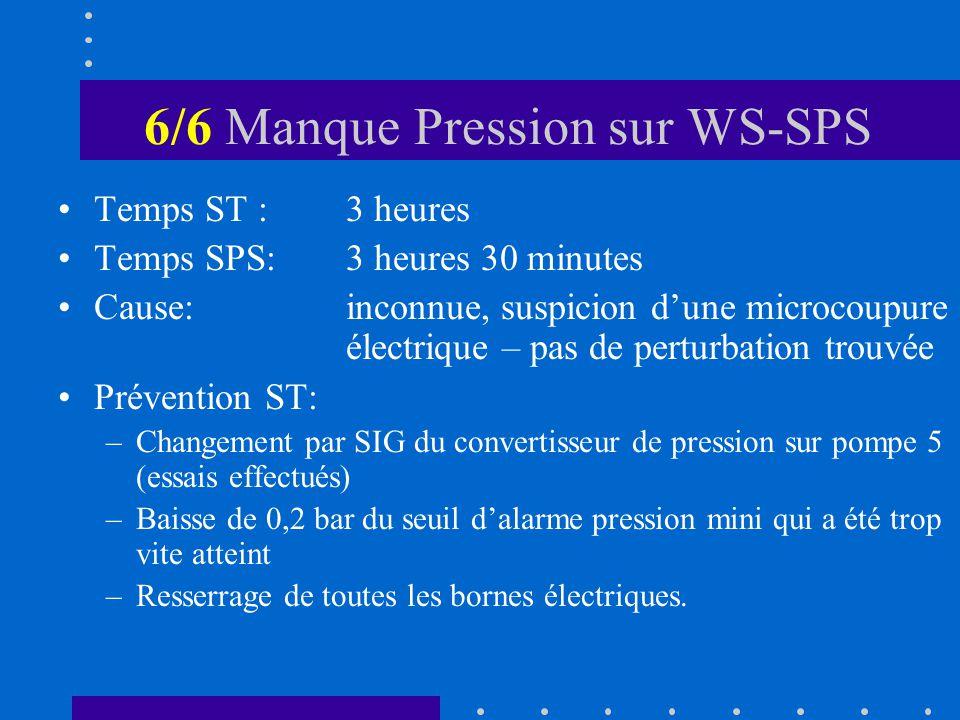 6/6 Manque Pression sur WS-SPS Temps ST :3 heures Temps SPS:3 heures 30 minutes Cause:inconnue, suspicion dune microcoupure électrique – pas de perturbation trouvée Prévention ST: –Changement par SIG du convertisseur de pression sur pompe 5 (essais effectués) –Baisse de 0,2 bar du seuil dalarme pression mini qui a été trop vite atteint –Resserrage de toutes les bornes électriques.