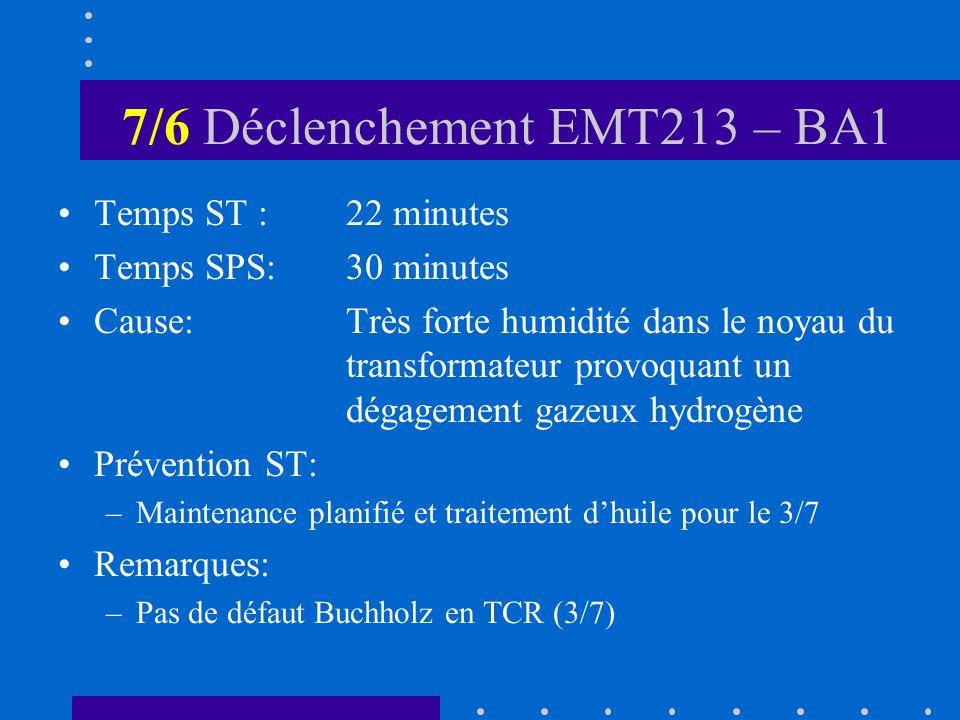 7/6 Déclenchement EMT213 – BA1 Temps ST :22 minutes Temps SPS:30 minutes Cause:Très forte humidité dans le noyau du transformateur provoquant un dégagement gazeux hydrogène Prévention ST: –Maintenance planifié et traitement dhuile pour le 3/7 Remarques: –Pas de défaut Buchholz en TCR (3/7)