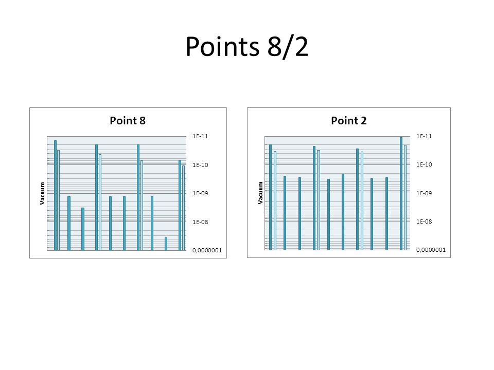 Points 8/2