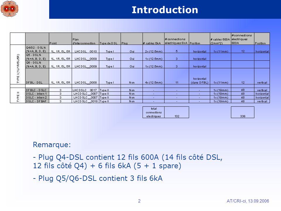 AT/CRI-ci, 13.09.20062 Introduction Remarque: - Plug Q4-DSL contient 12 fils 600A (14 fils côté DSL, 12 fils côté Q4) + 6 fils 6kA (5 + 1 spare) - Plug Q5/Q6-DSL contient 3 fils 6kA