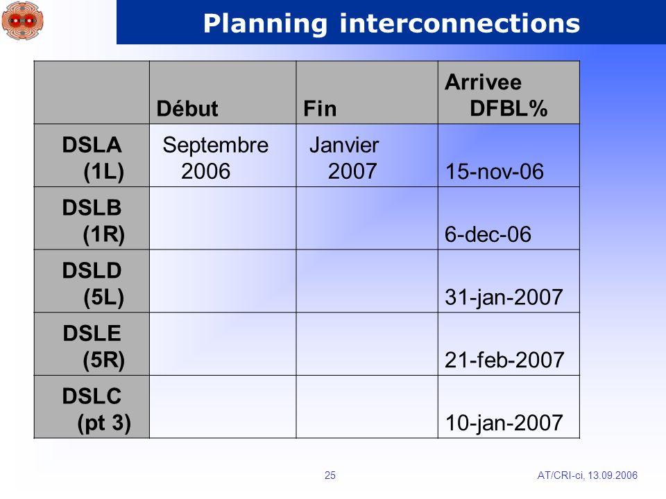 AT/CRI-ci, 13.09.200625 Planning interconnections DébutFin Arrivee DFBL% DSLA (1L) Septembre 2006 Janvier 200715-nov-06 DSLB (1R) 6-dec-06 DSLD (5L) 31-jan-2007 DSLE (5R) 21-feb-2007 DSLC (pt 3) 10-jan-2007