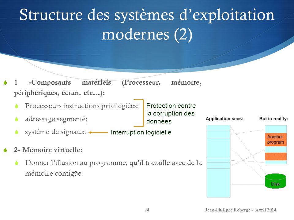 Structure des systèmes dexploitation modernes (2) Jean-Philippe Roberge - Avril 201424 1 -Composants matériels (Processeur, mémoire, périphériques, éc