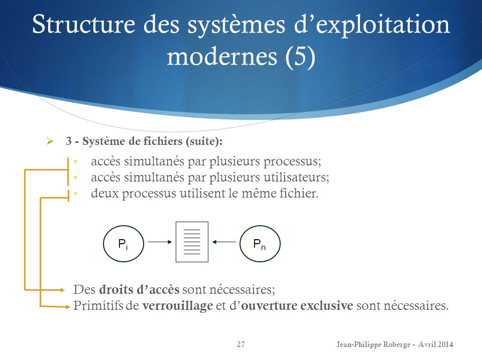 Structure des systèmes dexploitation modernes (5) Jean-Philippe Roberge - Avril 201427 3 - Système de fichiers (suite): accès simultanés par plusieurs