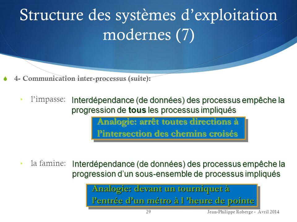 29 4- Communication inter-processus (suite): limpasse: la famine: Interdépendance (de données) des processus empêche la progression de tous les proces
