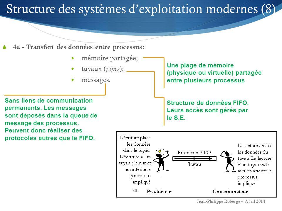 30 mémoire partagée; tuyaux ( pipes ); messages. Structure des systèmes dexploitation modernes (8) Une plage de mémoire (physique ou virtuelle) partag
