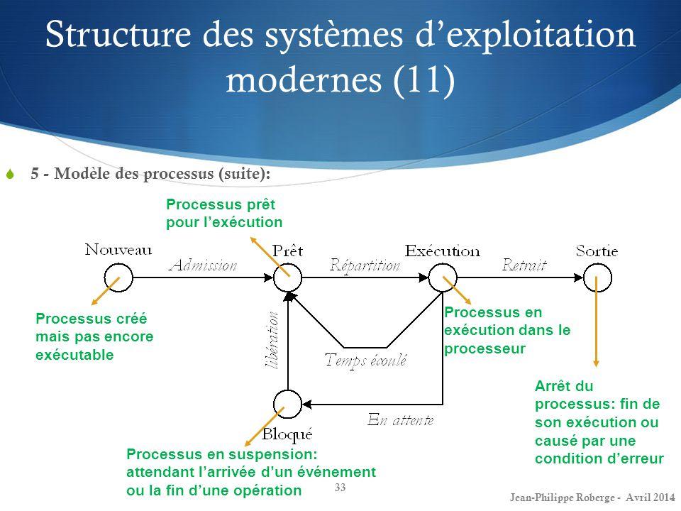33 5 - Modèle des processus (suite): Processus créé mais pas encore exécutable Processus prêt pour lexécution Processus en exécution dans le processeu