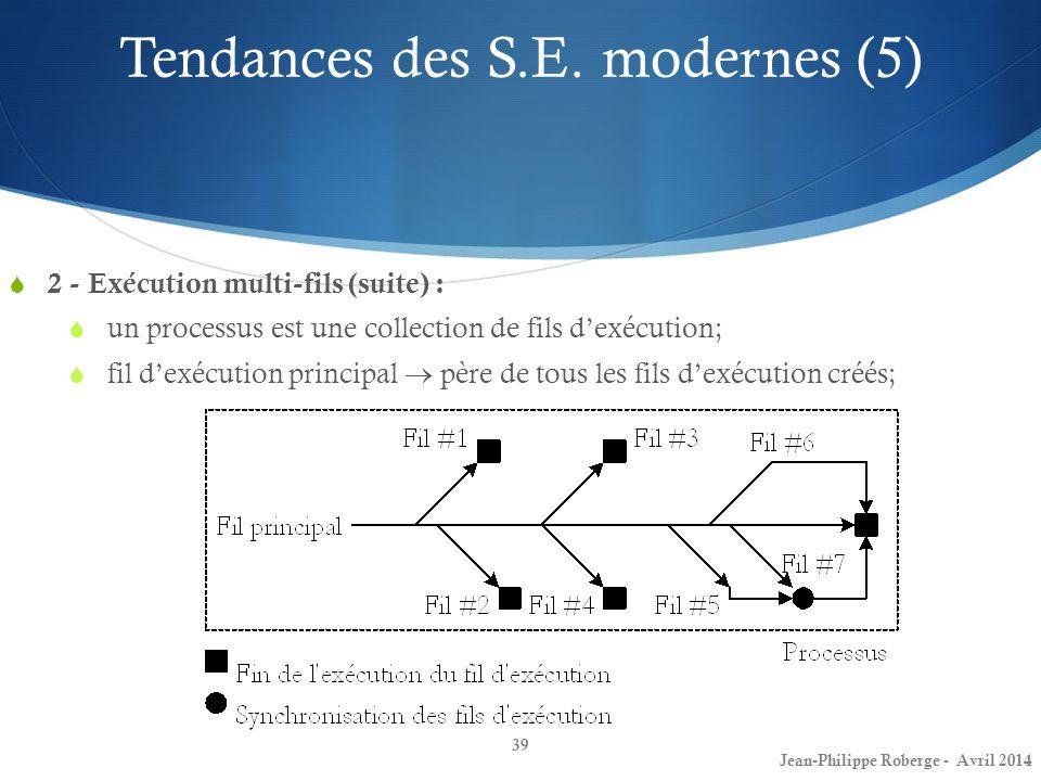 39 2 - Exécution multi-fils (suite) : un processus est une collection de fils dexécution; fil dexécution principal père de tous les fils dexécution cr