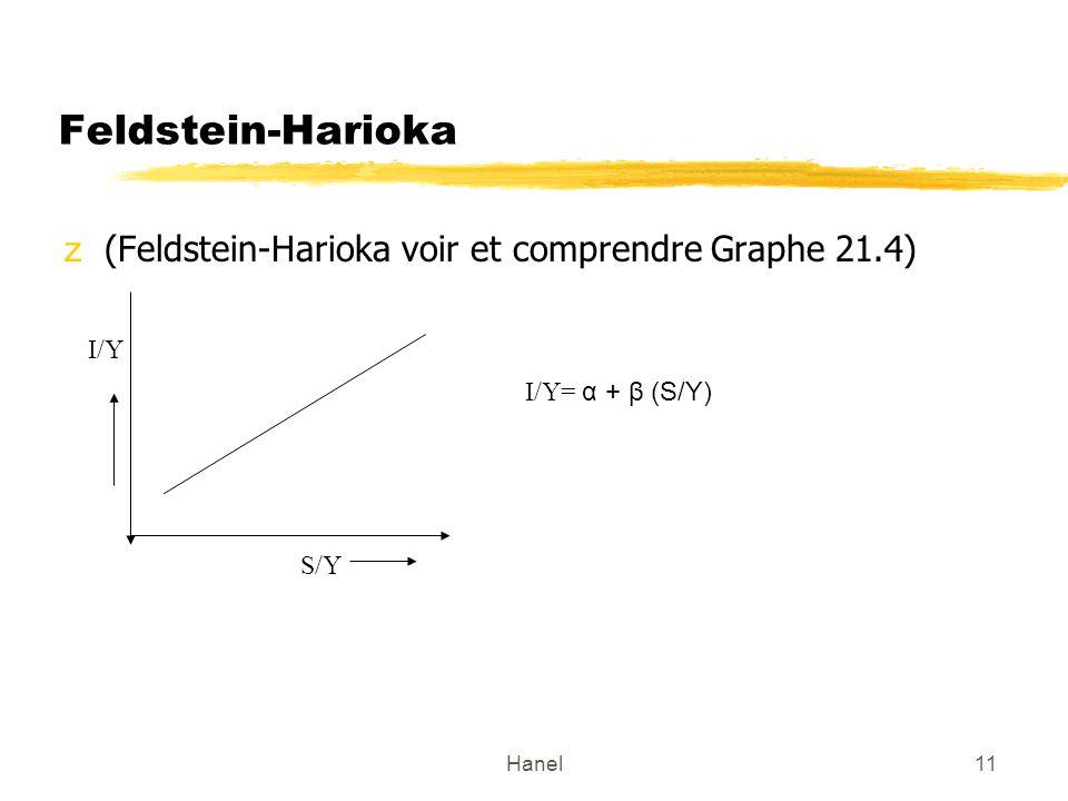 Hanel11 Feldstein-Harioka z(Feldstein-Harioka voir et comprendre Graphe 21.4) S/Y I/Y I/Y= α + β (S/Y)
