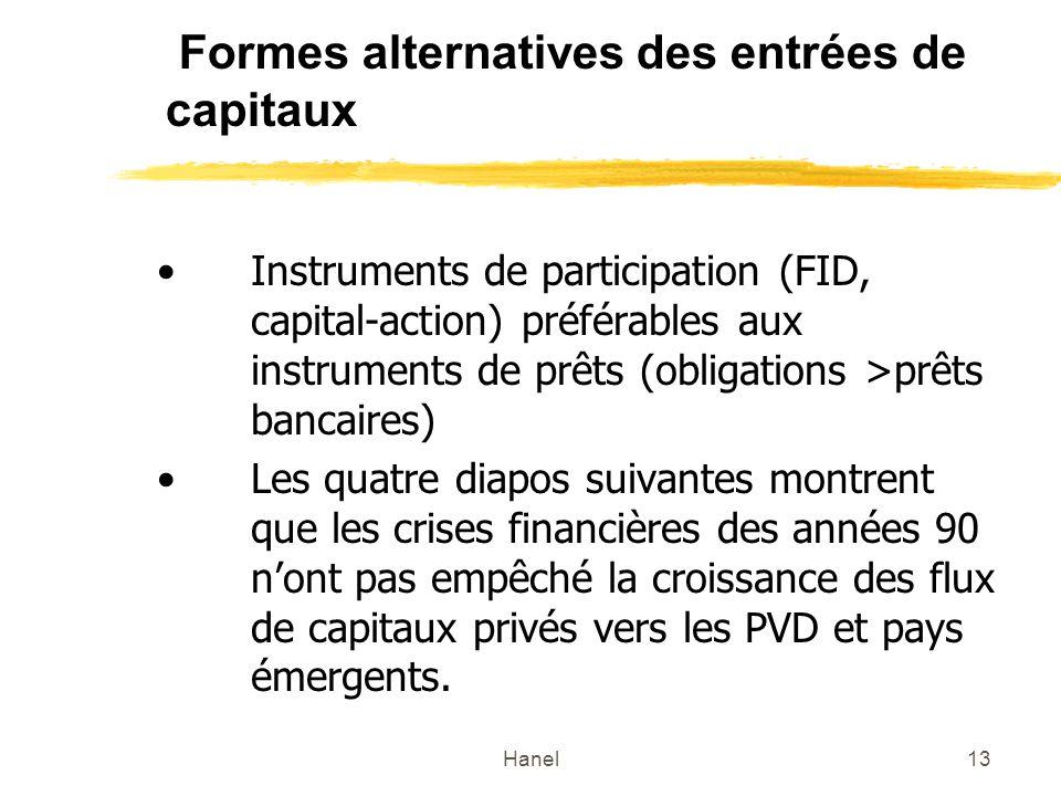 Hanel13 Formes alternatives des entrées de capitaux Instruments de participation (FID, capital-action) préférables aux instruments de prêts (obligatio